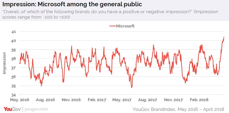 Microsoft has found a new favorable audience with millennials - onmsft. Com - may 2, 2018