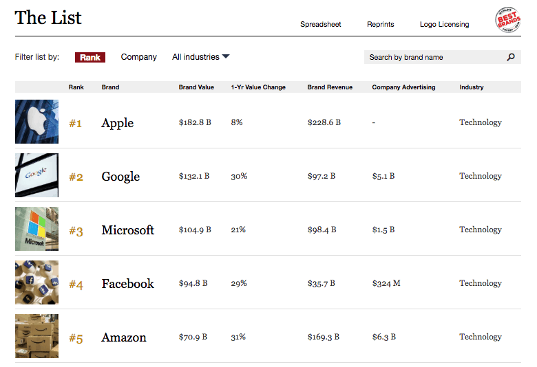 Microsoft's brand value jumps 21% over last year, now worth $105B according to Forbes OnMSFT.com May 29, 2018