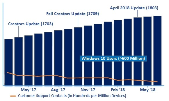 Windows 10 April 2018 Update now fully available, already running on over 250 million PCs OnMSFT.com June 14, 2018