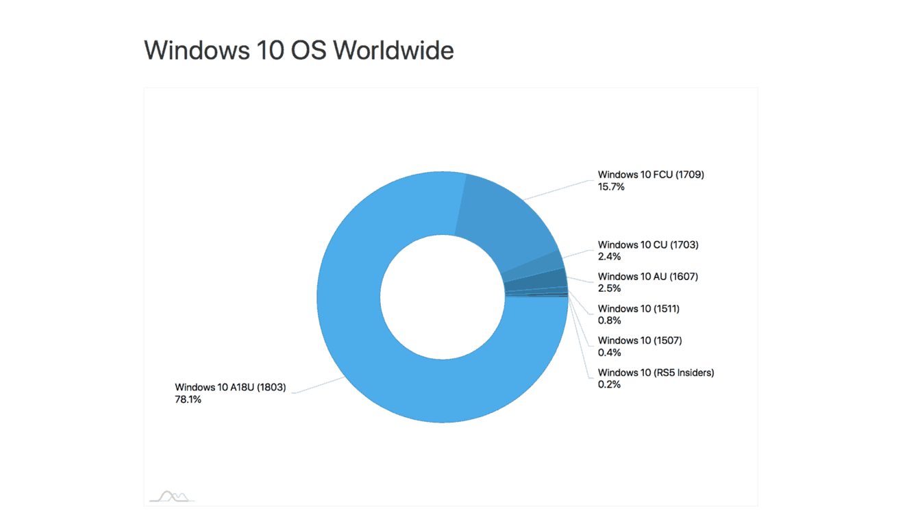 78% of windows 10 users are now running the april 2018 update, according to adduplex - onmsft. Com - june 29, 2018