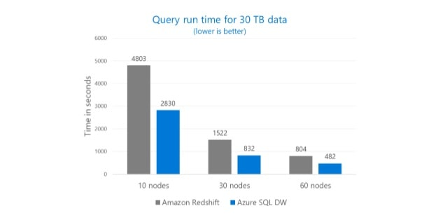 Azure grows revenue by 93%, announces new expert MSPs, speed improvements OnMSFT.com July 12, 2018