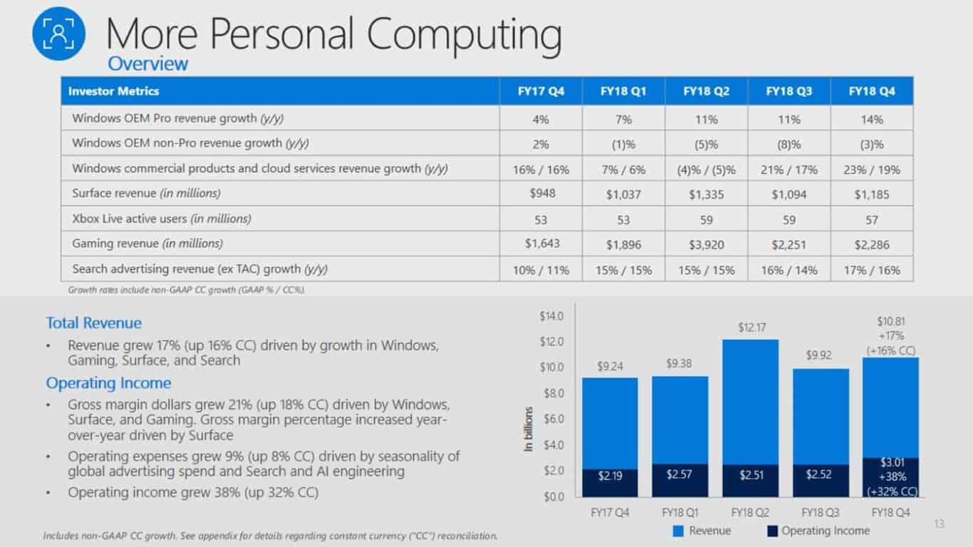 Microsoft's fy18 q4 report shows its very much still a consumer focused business - onmsft. Com - july 20, 2018