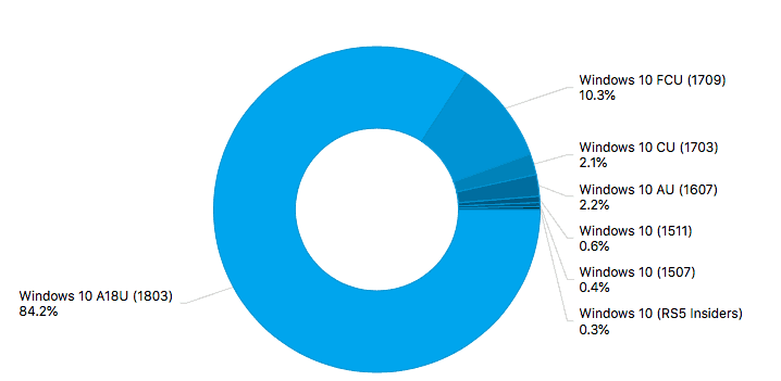 Windows 10 april update now on 84% of windows 10 pcs running adduplex ads - onmsft. Com - july 26, 2018