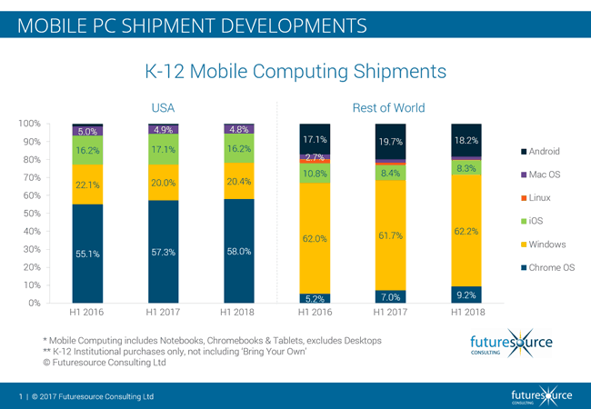 Windows pcs continue to gain share in the edu market according to new futuresource report - onmsft. Com - september 5, 2018
