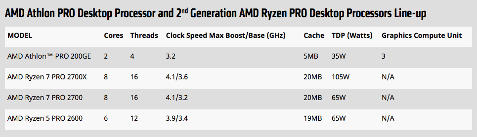 Amd rolls out new athlon, athlon pro and ryzen pro processors to compete in low end market - onmsft. Com - september 6, 2018