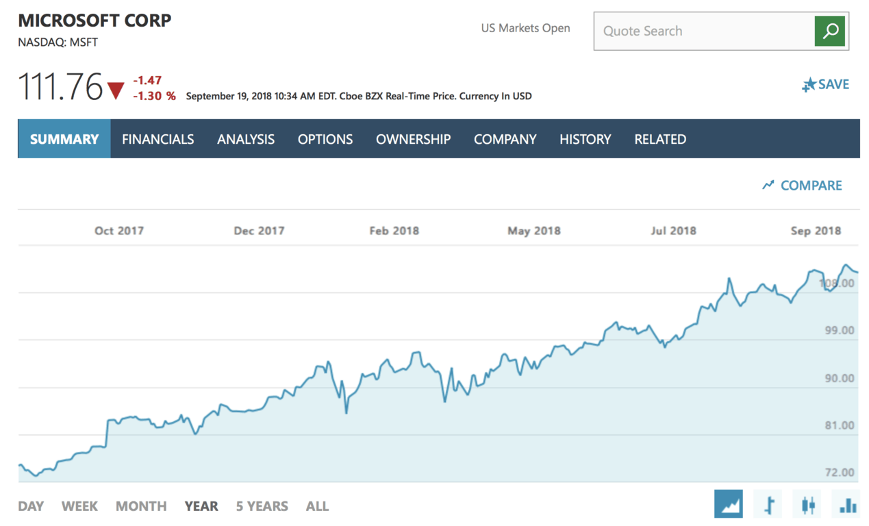 Microsoft gives back to shareholders, raises quarterly dividend by almost 10% - onmsft. Com - september 19, 2018