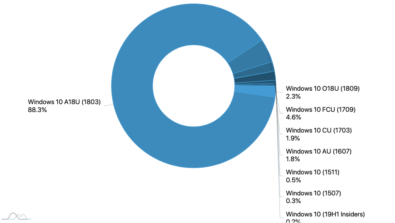 Latest AdDuplex numbers show 88% of Windows 10 users on 1803, only 2.3% on 1809 OnMSFT.com October 31, 2018