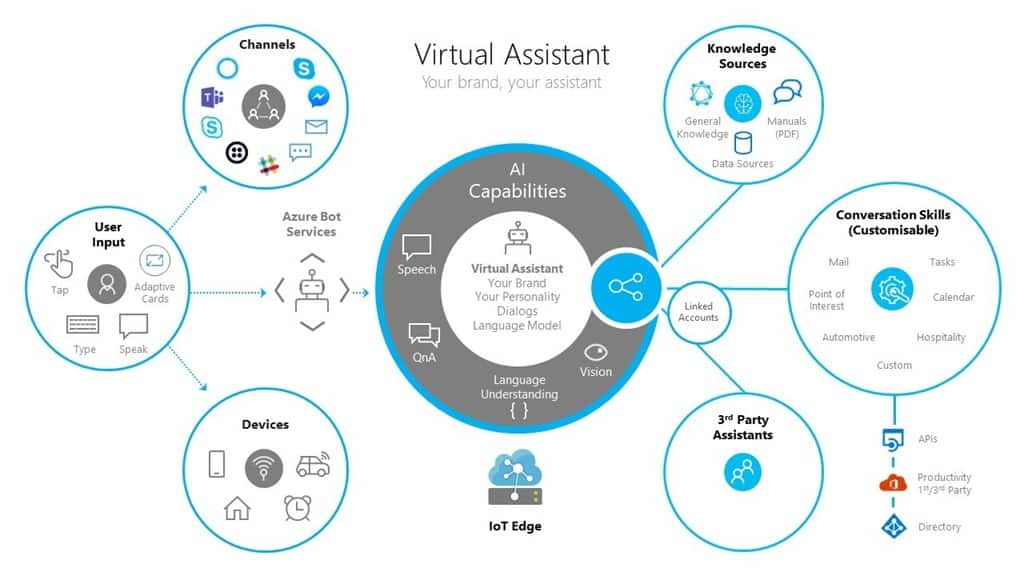 Microsoft Virtual Assistant Toolkit