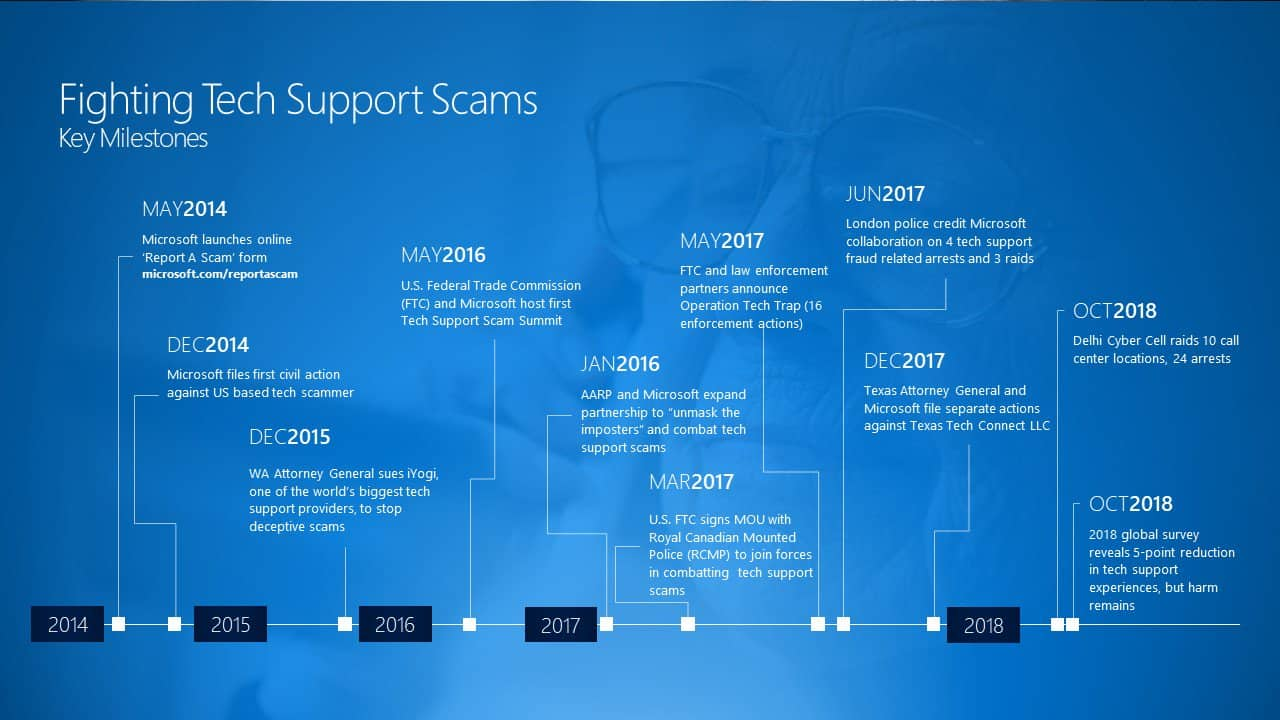 "Microsoft works with New Delhi police to take down some of those ""Microsoft support"" call center scams OnMSFT.com November 30, 2018"