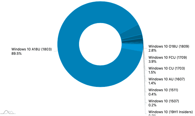 Adduplex: less than 3% of windows 10 users are currently running the october 2018 update - onmsft. Com - november 28, 2018