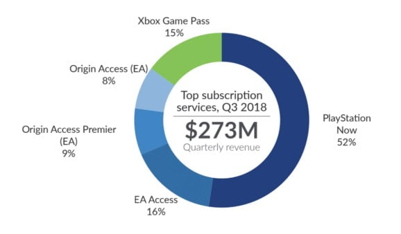 Apparently gamers who pay for subscriptions also pay more for games - onmsft. Com - november 9, 2018