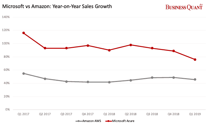 Yes azure is growing fast, but it still has a long way to go to catch up to aws - onmsft. Com - december 11, 2018