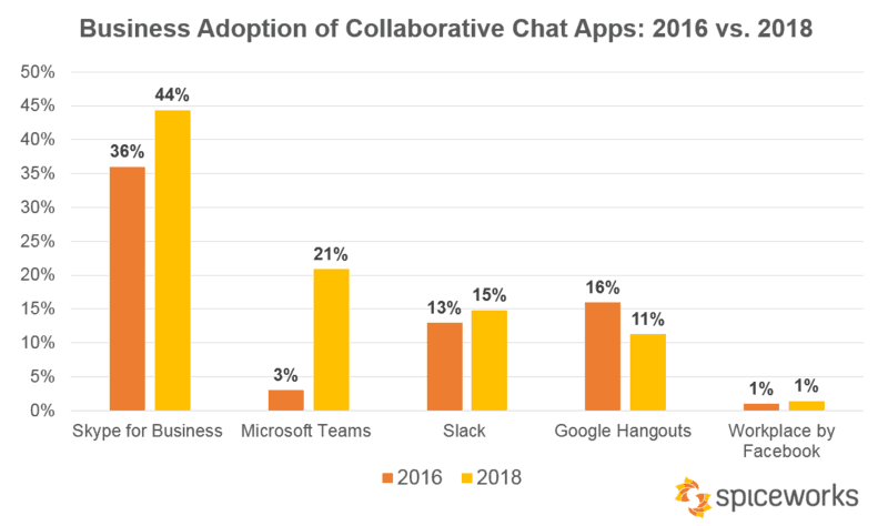 Microsoft Teams overtakes Slack, growing fast, says SpiceWorks survey OnMSFT.com December 10, 2018