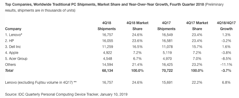 Q4 pc sales affected by cpu shortages, us trade war with china - onmsft. Com - january 11, 2019
