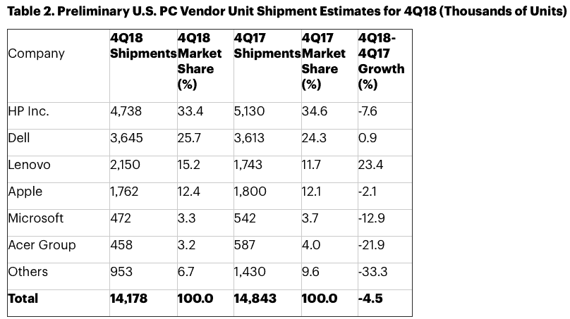 Gartner: Not a very merry Christmas for PC market as chip shortage bites, small biz vanishes
