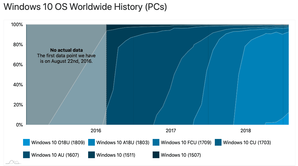 New adduplex survey sees 12. 4% of windows 10 pcs running the october 2018 update in january - onmsft. Com - january 29, 2019