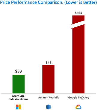 Microsoft's azure goes big on low cost data analytics - onmsft. Com - february 8, 2019