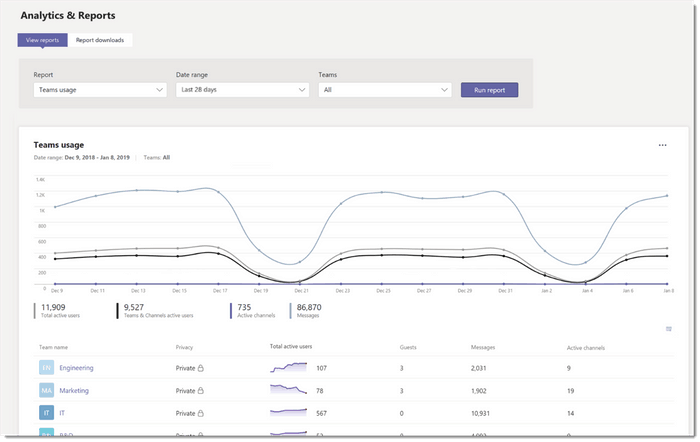 Here's what's new this month in microsoft teams - onmsft. Com - february 6, 2019