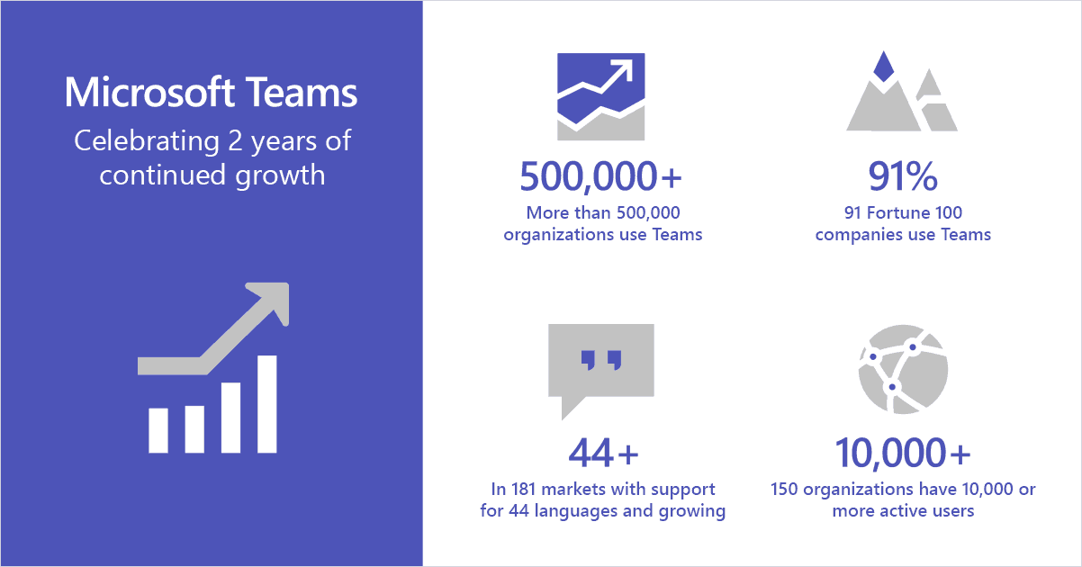 Microsoft celebrates half a million organizations using teams, announces upcoming microsoft whiteboard integration and more - onmsft. Com - march 19, 2019