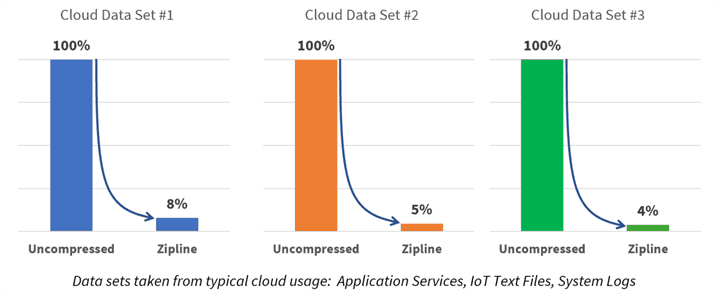 Microsoft open sources Project Zipline, its data compression technology for the cloud OnMSFT.com March 14, 2019