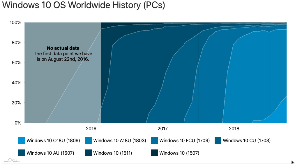 New AdDuplex surveys sees only 26.4% of Windows 10 PCs running version 1809 OnMSFT.com March 27, 2019