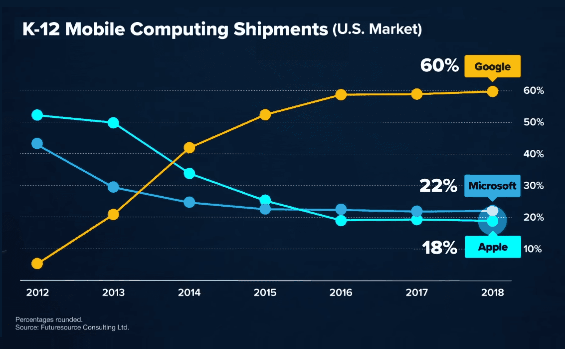 """Here's why """"windows lite"""" is important - google's commanding lead in the classroom - onmsft. Com - march 26, 2019"""