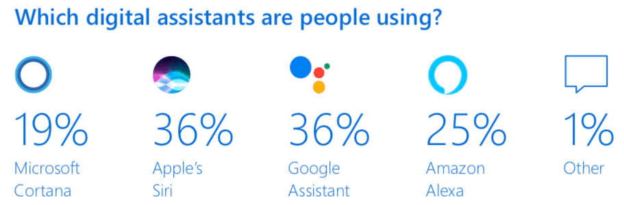 Microsoft releases voice assistant study, 19% of respondents using cortana - onmsft. Com - april 25, 2019