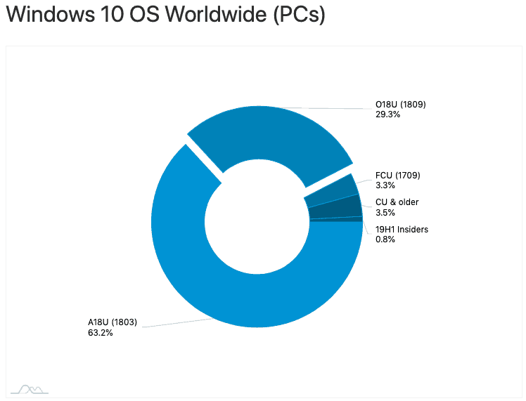 Adduplex: windows 10 version 1809 is running on 29. 3% of windows 10 pcs in april - onmsft. Com - april 29, 2019