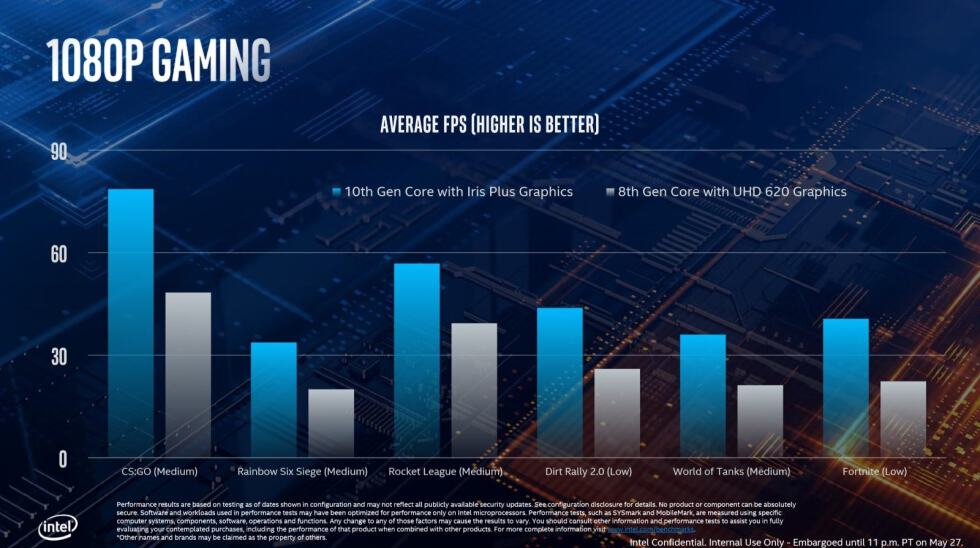 Intel unveils 10th gen ice lake processors at computex 2019 - onmsft. Com - may 28, 2019