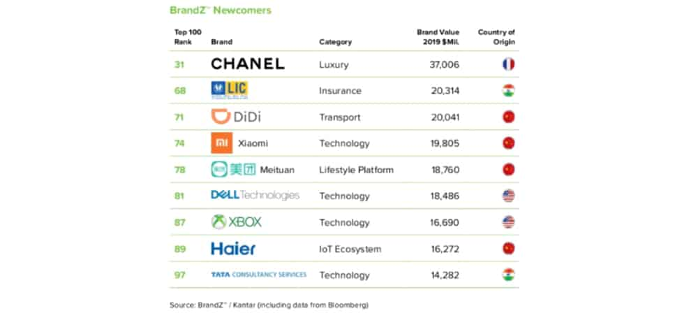 Xbox in the brandz™ top 100 most valuable global brands ranking