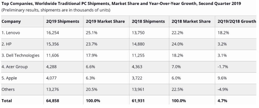 Gartner and idc both saw pc shipments grow in q2 2019 - onmsft. Com - july 12, 2019