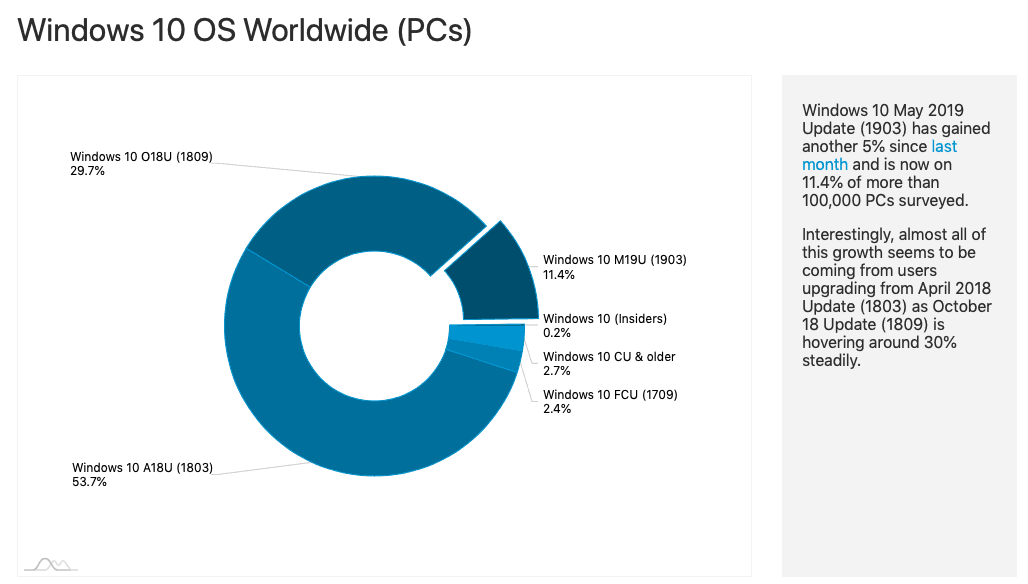 AdDuplex: Windows 10 May 2019 Update now on 11.4% of surveyed PCs OnMSFT.com July 29, 2019