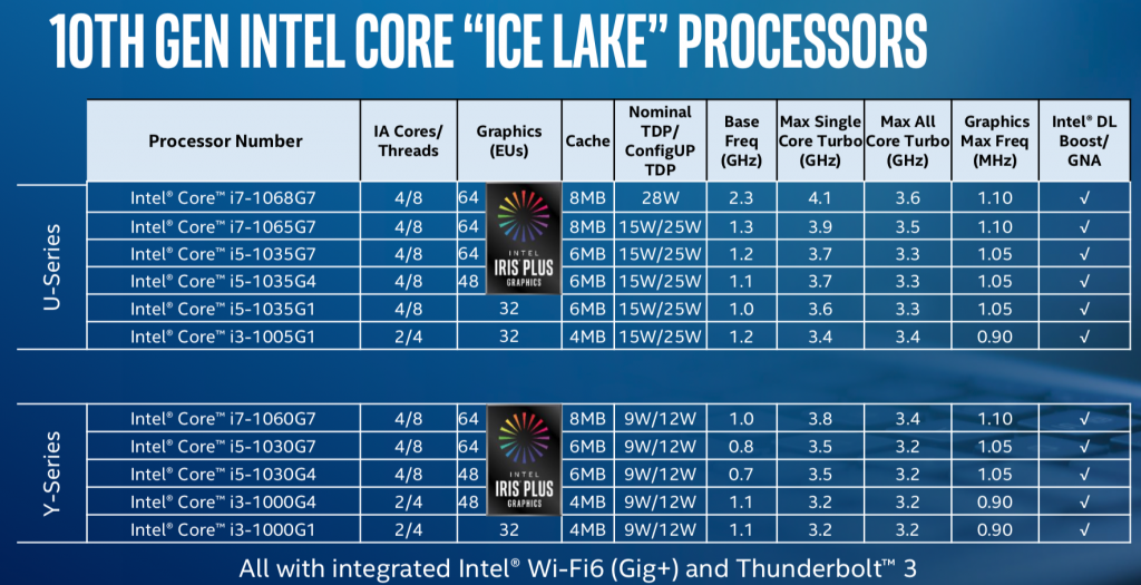 """Intel launches 10nm """"Ice Lake"""" processors for laptops and 2-in-1s OnMSFT.com August 1, 2019"""