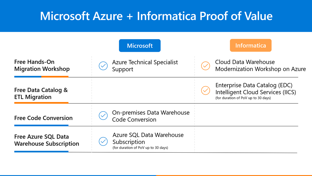 Microsoft teams with Informatica to provide free evaluation and code conversion for moving data to the cloud