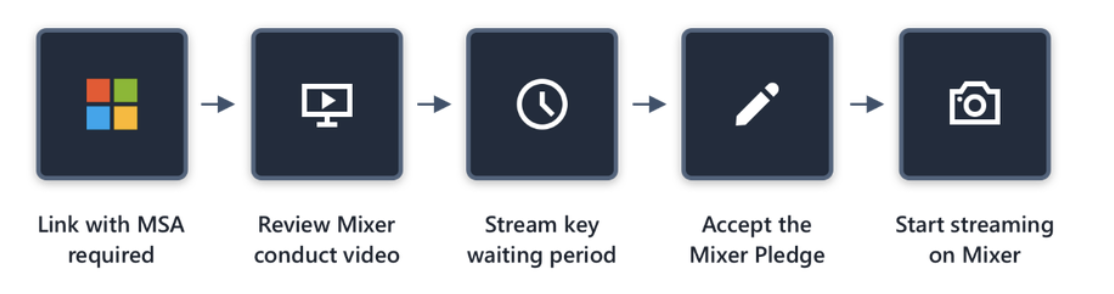 Mixer's new streamer review system to go live on september 4, chat restriction tools also announced