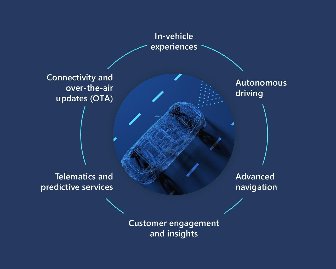 Microsoft's Connected Vehicle Platform boast a bevy of new service partners