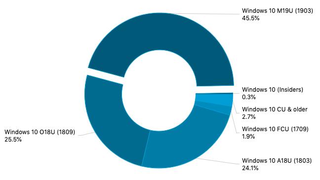 Adduplex: windows 10 version 1903 now 45. 5% of surveyed pcs