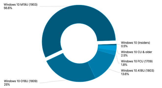 AdDuplex: Windows 10 May 2019 Update now on more than half of surveyed PCs OnMSFT.com October 30, 2019