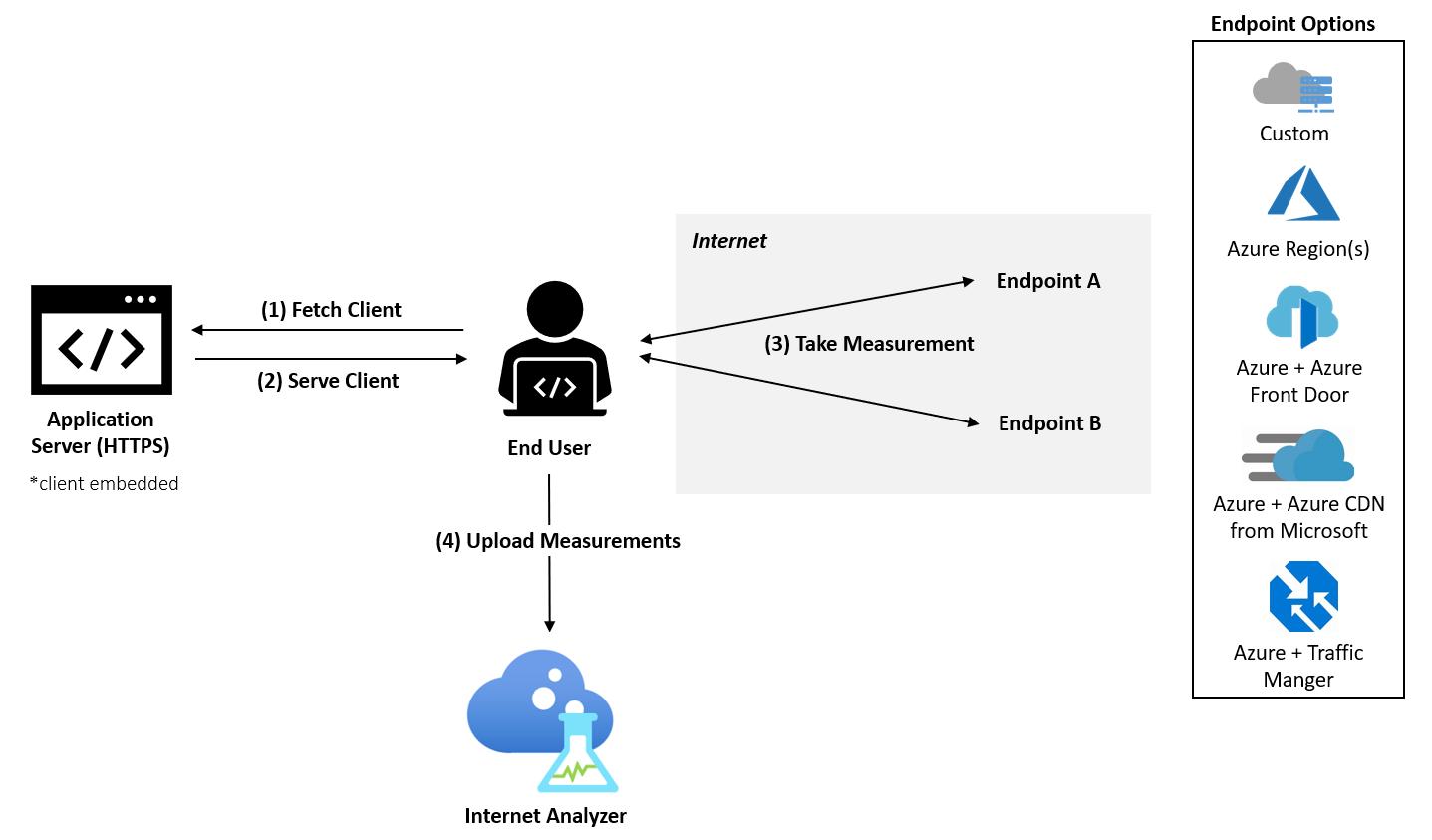 Azure Internet Analyzer