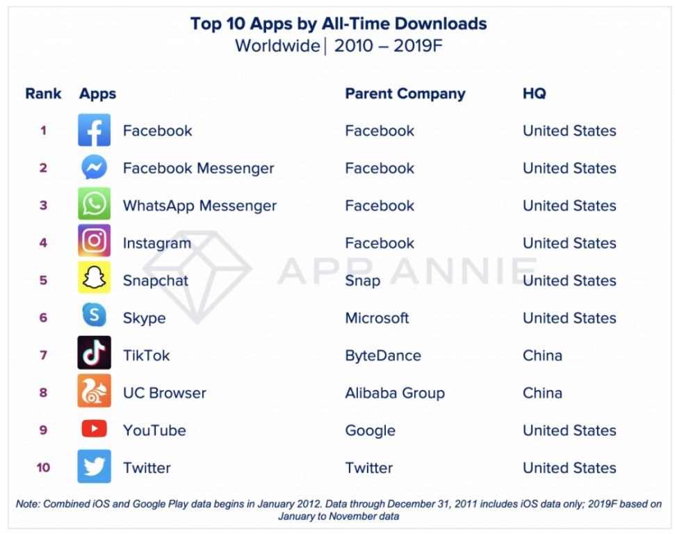 Skype is the 6th most downloaded app of the decade according to App Annie OnMSFT.com December 20, 2019