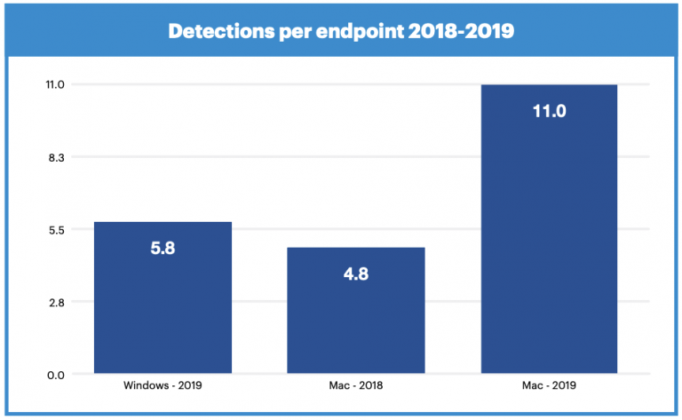 Mac threats growing faster than their windows counterparts for the first time ever according to new report - onmsft. Com - february 12, 2020
