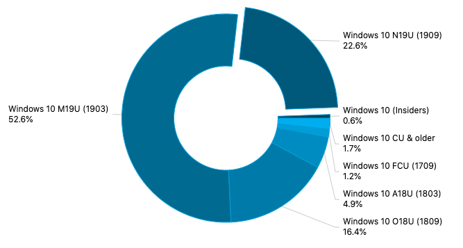 November 2019 Update now running on 22.6% of Windows 10 PCs in new AdDuplex survey OnMSFT.com February 25, 2020