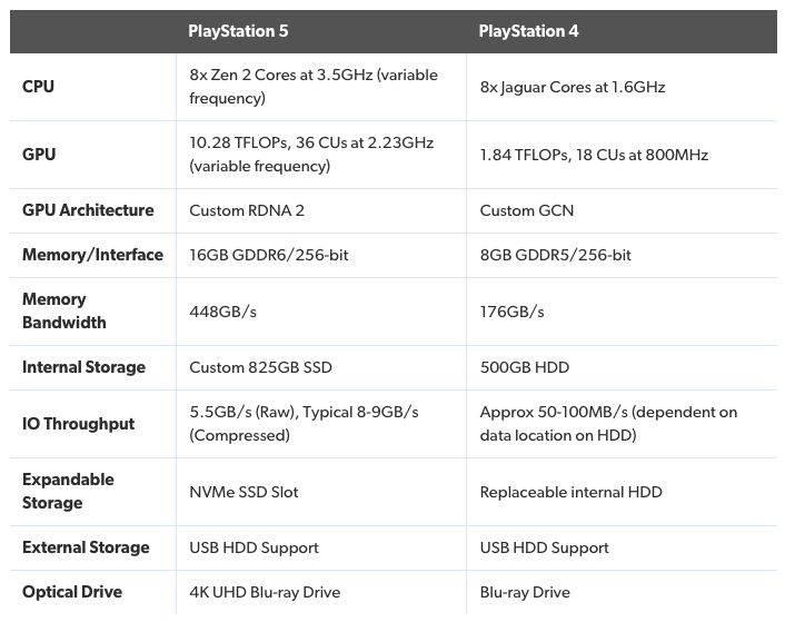 Sony's playstation 5 comes with an ultra-fast ssd, here are the official specs - onmsft. Com - march 18, 2020