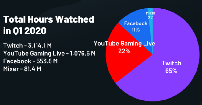 Mixer continues to lag behind Twitch and YouTube, according to new quarterly report OnMSFT.com April 3, 2020