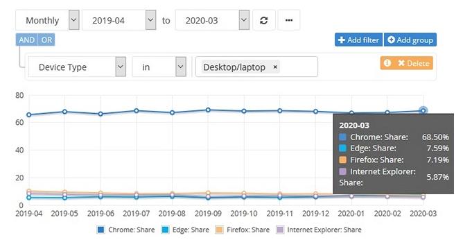 Netmarketshare Edge surpasses Firefox