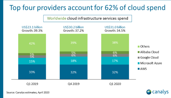 Azure is making headway vs. Aws, but still overshadowed by amazon's perceived market dominance - onmsft. Com - may 6, 2020