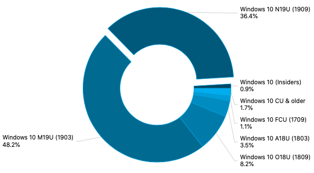 Windows 10 November 2019 Update is now on 36.4% of PCs surveyed by AdDuplex OnMSFT.com May 27, 2020