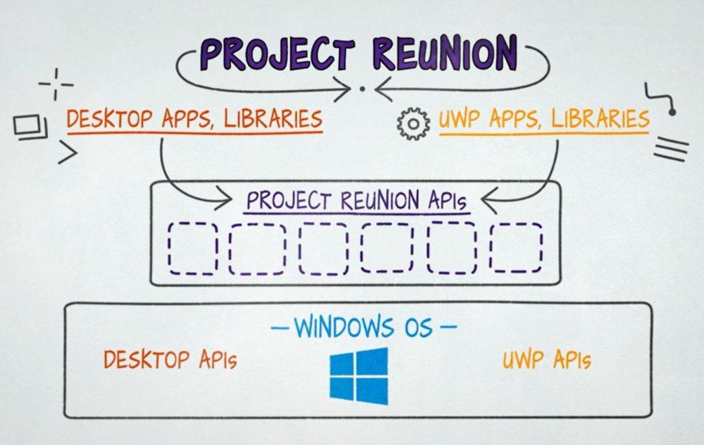 Project Reunion
