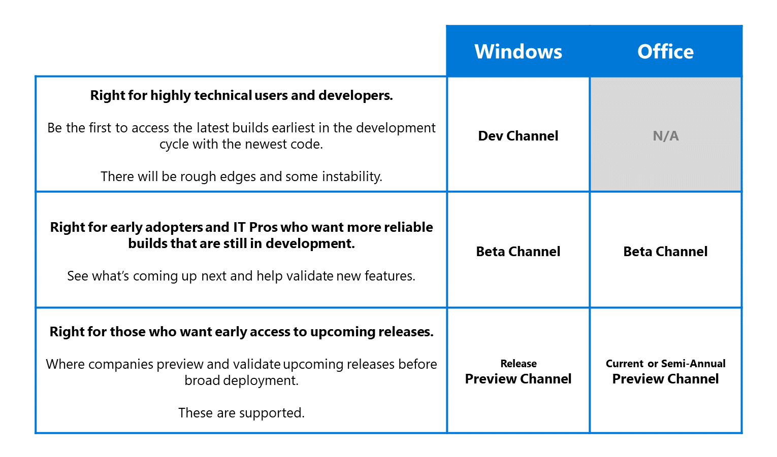 New windows insider channels to replace existing rings, with bigger focus on quality - onmsft. Com - june 15, 2020