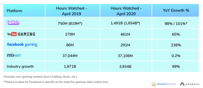 How low can it go? Data shows Mixer rarely gets more than 70K concurrent viewers OnMSFT.com June 19, 2020